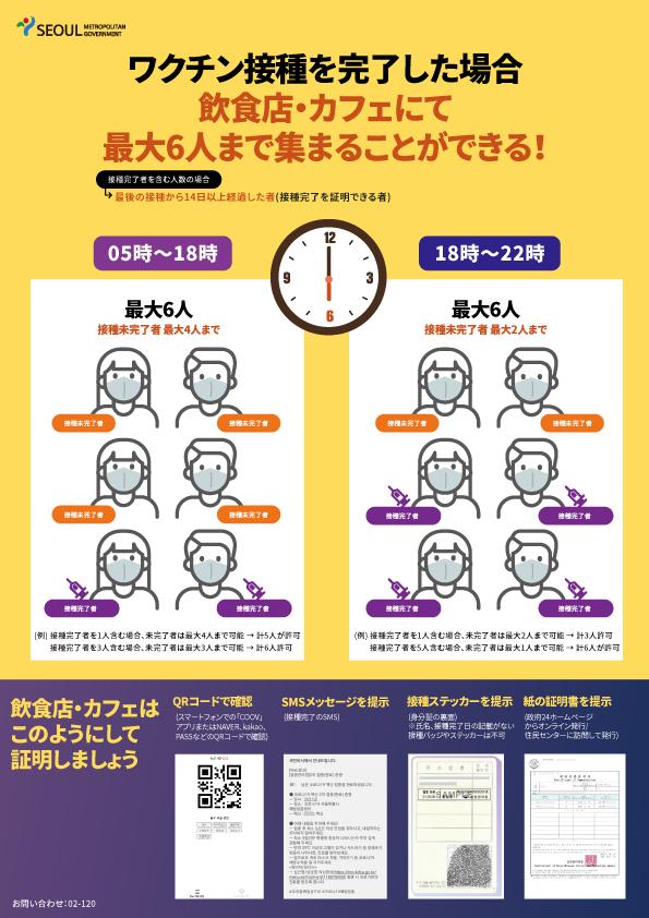 ワクチン接種インセンティブ:6人まで集まり可能 ワクチン接種を完了した場合 飲食店・カフェにて最大6人まで集まることができる! 接種完了者を含む人数の場合 最後の接種から14日以上経過した者 (接種完了を証明できる者) 05時~18時 18時~22時 最大6人 接種未完了者 最大4人まで 接種未完了者 最大2人まで 接種未完了者 接種完了者 (例) 接種完了者を1人含む場合、未完了者は最大4人まで可能 → 計5人が許可 接種完了者を3人含む場合、未完了者は最大3人まで可能 → 計6人許可 (例) 接種完了者を1人含む場合、未完了者は最大2人まで可能 → 計3人許可 接種完了者を5人含む場合、未完了者は最大1人まで可能 → 計6人が許可 飲食店・カフェは このようにして 証明しましょう QRコードで確認 (スマートフォンでの「COOV」アプリまたはNAVER、kakao、PASSなどのQRコードで確認) SMSメッセージを提示 (接種完了のSMS) 接種ステッカーを提示 (身分証の裏面) ※氏名、接種完了日の記載がない 接種バッジやステッカーは不可 紙の証明書を提示 (政府24ホームページからオンライン発行/ 住民センターに訪問して発行)
