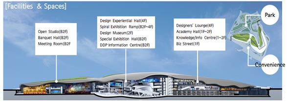 facilities and 15 spaces in DDP