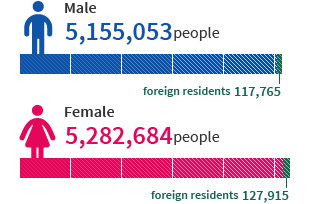 남자 인구 수 5,155,053명,여자 인구 수 5,282,684명