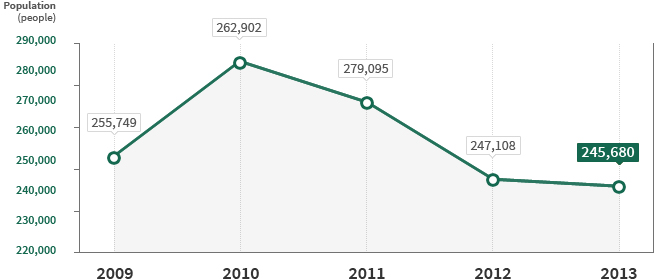 2013년 245,680명