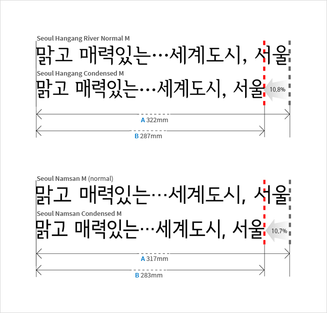 Comparison of Seoul Typeface and Seoul Typeface Condensed