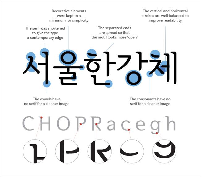 서울한강체 특징