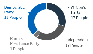 Demecratic Party 19 People, Citizen's Party 17 People, Korean Resistance Party 1, People,Independent 17People