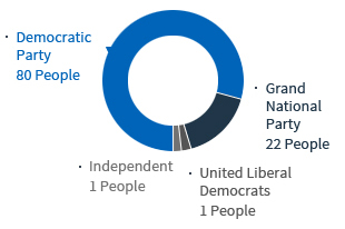 Democratic Party 80 People, Grand National Party 22 People, Independent 1 People, United Liberal Democrats 1 People