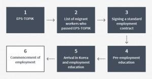 Employment Procedures (ordinary foreigner)