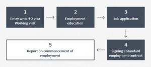 Employment Procedures (special foreigner)