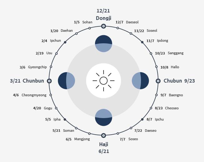 24 Seasonal Divisions