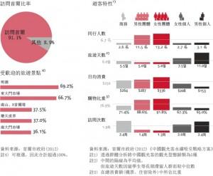 Chinese tourists' tourism patterns