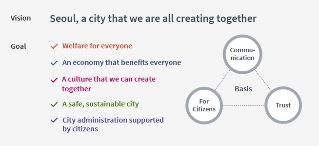 Vision Seoul, a city that we are all creating together | Goal : welfare for everyone, an economy that benefits everone, a culture that we can create together, a safe sustainable city, city administration supported by citizens