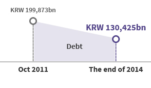 Reduce the debt of 7.0508 trillion KRW