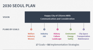 2030 SEOUL PLAN / VISION / PLANS BY GOALS