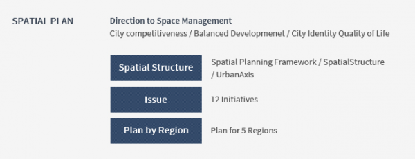 Spatial Plan : Direction to Space Management | 1) City Competitiveness 2) Balanced Developmenet 3) City Identity Quality of life | Spatial structure(spatial planning gramework) | Issue(12initiatives) | Plan by Region(plan for 5 regions)