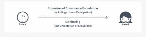 Expansion of Governance foundation(Including citizens Paricipation) | Monitoring(Implementation of seoul plan)