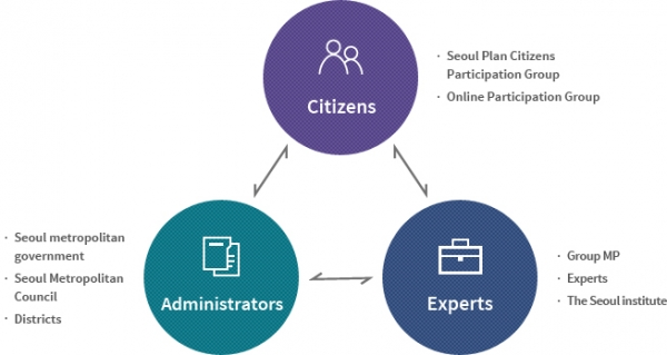 Citizens / Administrators / Experts