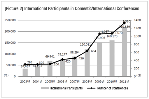 International Conference (Convention) Trends