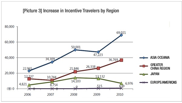 Increase in Incentive Travelers by Region