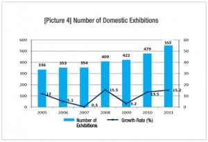 Number of Domestic Exhibitions