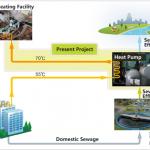 Operation of Korea's Largest Sewage Heat-based Heating Supply Facility
