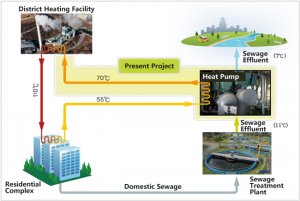Operation of Korea's Largest Sewage Heat-based Heating Supply Facility