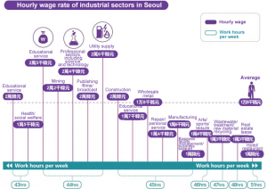 Hourly wage rate of industrial sectors in Seoul