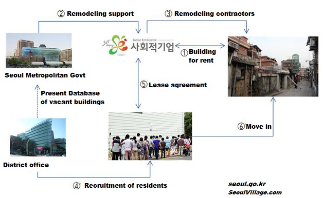 Seoul to tap into vacant homes pool