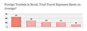 Foreign Tourists in Seoul, Total Travel Expenses Spent on Average? (Seoul Infographics No. 123)