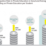 The Status of Private Education in Seoul? (Seoul Infographics, No. 130)