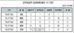 [Mayor's Hope Journal 605] Seoul Metropolitan Government's Public Sector Innovation Measures