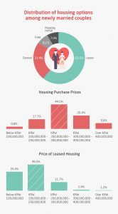 Housing Situation for Newly Married Couples in Seoul