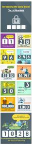 Seoul Brand Card News – Numbers