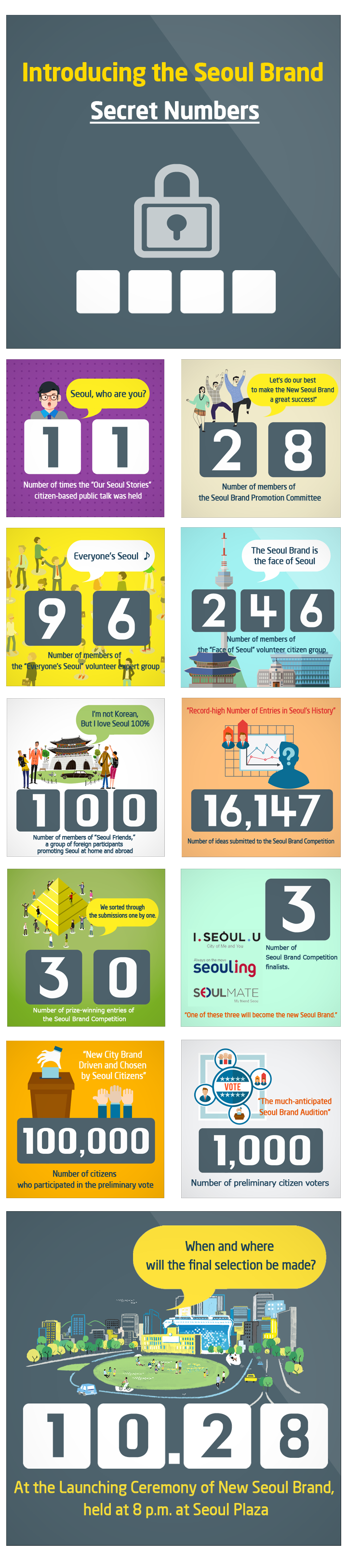 Seoul Brand Card News – Numbers