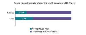 Housing for Young Adults