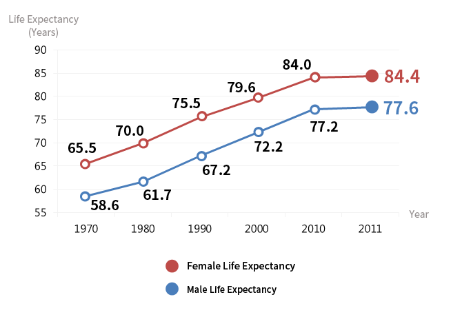 Life Expectancy of Koreans (2013, KOSIS)