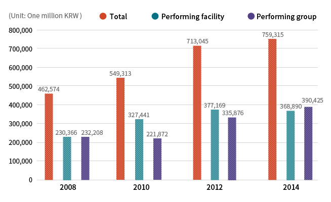 The progress of performing facilities and progress of overall sales (2015 Research Project on the Real Condition of Performing Facilities from the Ministry of Culture, Sports, and Tourism)