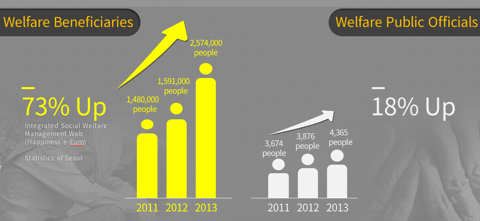 Continued increase in number of welfare beneficiaries per social welfare official