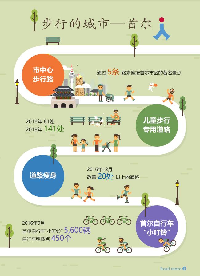 """步行的城市——首尔 市中心 步行路 通过5条路来连接首尔市区的著名景点 儿童步行专用道路 2016年 81处 2018年 141处 道路瘦身 2016年12月 改善 20处以上的道路  首尔自行车""""小叮铃"""" 2016年9月 首尔自行车""""小叮铃""""5,600辆 自行车租赁点450个"""