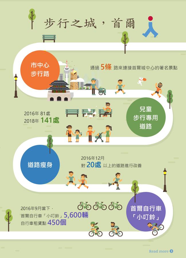 步行之城,首爾 城中心 步行路 通過5條路來連接首爾城中心的名勝 兒童 步行專用道路 2016年81處 道路 瘦身 2016年12月 對20處以上的道路進行改善 2018年141處 首爾自行車 「小叮鈴」 2016年9月當下, 首爾自行車「小叮鈴」5,600輛 自行車租賃點450個