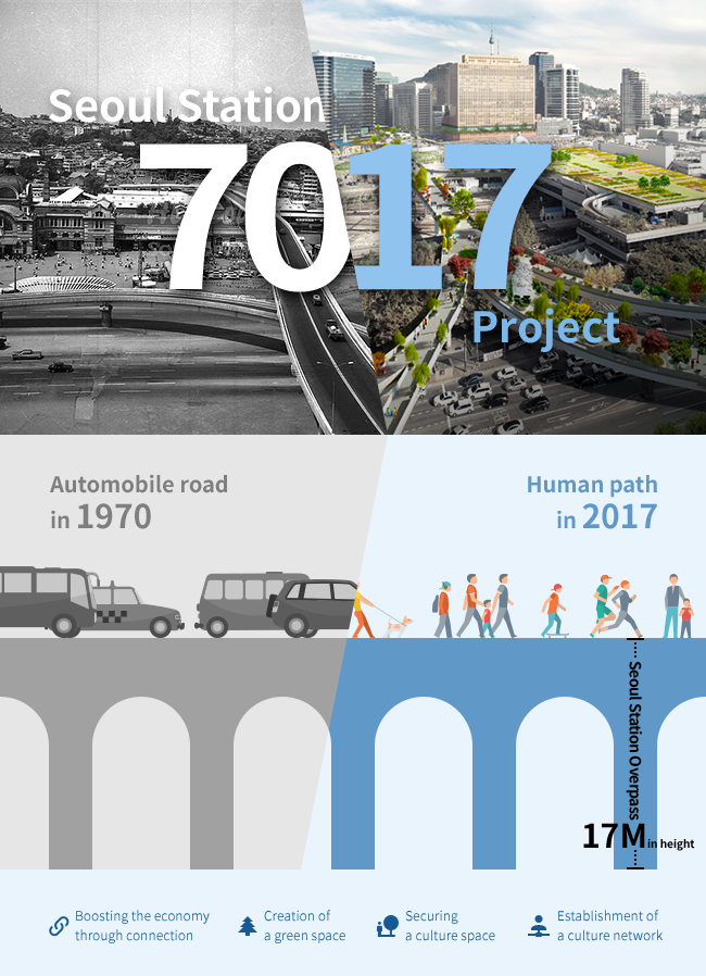 Seoul Station 7017 Project | Automobile road in 1970 | Human path in 2017