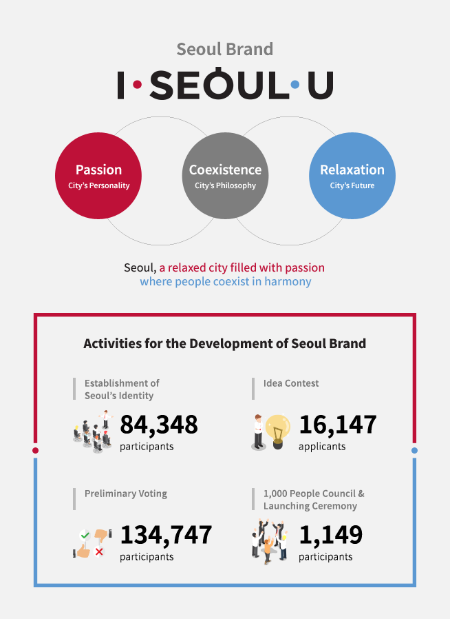 Seoul Brand<br /> Coexistence<br /> City's Philosophy<br /> Passion<br /> City's Personality<br /> Relaxation<br /> City's Future<br /> Seoul, a relaxed city filled with passion<br /> where people coexist in harmony<br /> Activities for the Development of Seoul Brand<br /> Extraction of Seoul's Identity<br /> No. of Participants: 84,348<br /> Idea Contest<br /> No. of Applicants: 16,147<br /> Preliminary Voting<br /> No. of Participants: 134,747<br /> 1,000 People Council &#038; Launching Ceremony<br /> No. of Participants: 1,149
