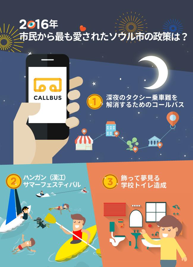 2016年市民から最も愛されたソウル市の政策は? 第1位 深夜のタクシー乗車難を解消するためのコールバス 第2位 漢江モンタン夏祭り 第3位 飾って夢見る学校トイレ造成