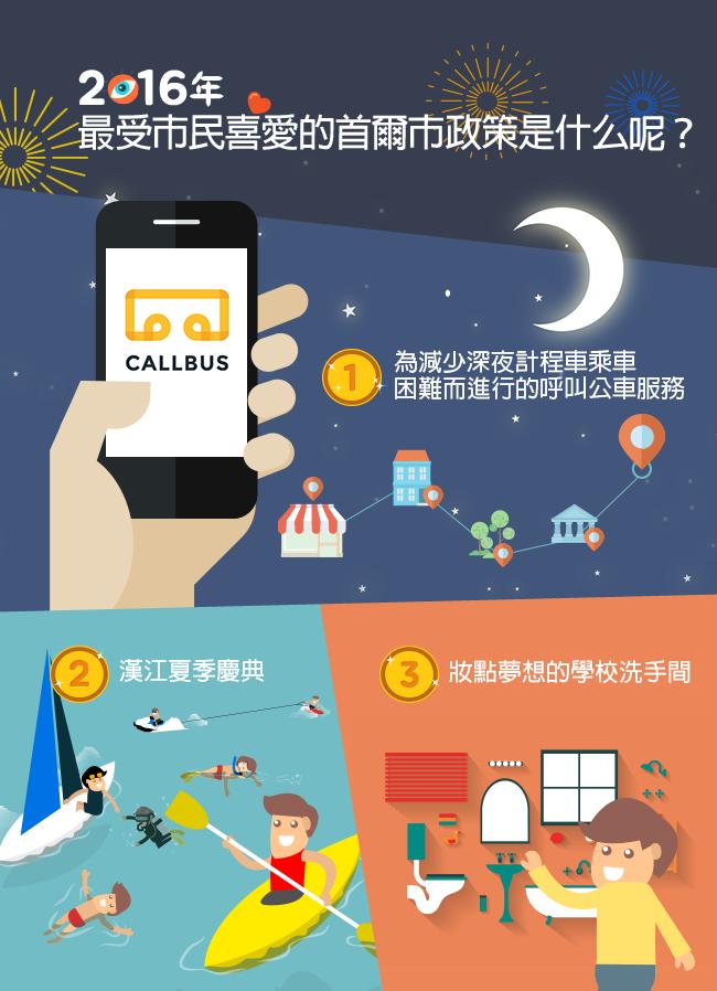2016年最受市民喜愛的首爾市政策是什么呢? 第1名 「為減少深夜計程車乘車困難而進行的呼叫公車服務」 第2名 「漢江夢噹夏季慶典」 第3名 「妝點夢想的學校洗手間」