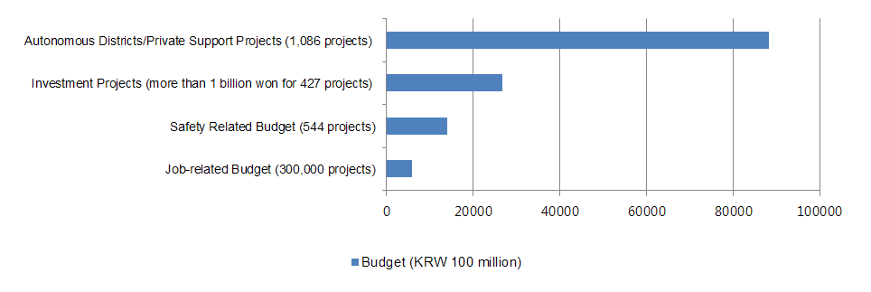 Autonomous Districts/Private Support Projects (1,086 projects) 88,227<br /> Investment Projects (more than 1 billion won for 427 projects) 26,704<br /> Safety Related Budget (544 projects) 14,077<br /> Job-related Budget (300,000 projects) 6,029<br />