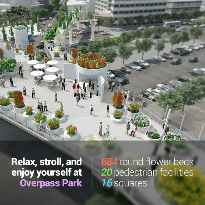 Relax, stroll, and enjoy yourself at Overpass Park<br /> 684 round flower beds 20 pedestrian facilities 16 squares