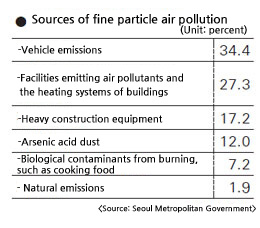 Study to reduce fine particle pollution (Source: Collaboration between Anyang University and Suwon University, 2011)