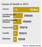 Ranking of causes of death in Korea