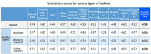 Satisfaction scores for various types of facilities