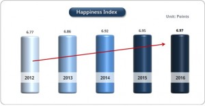 Seoul citizens' happiness level, the highest in three years