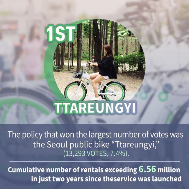 "The policy that won the largest number of votes was the Seoul public bike ""Ttareungyi,"" (13,293 votes, 7.4%). Cumulative number of rentals exceeding 6.56 million in just two years since the service was launched"