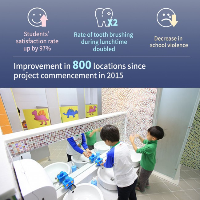 Improvement in 800 locations since project commencement in 2015 Students' satisfaction rate 97% Rate of tooth brushing during lunchtime doubled Decrease in school violence