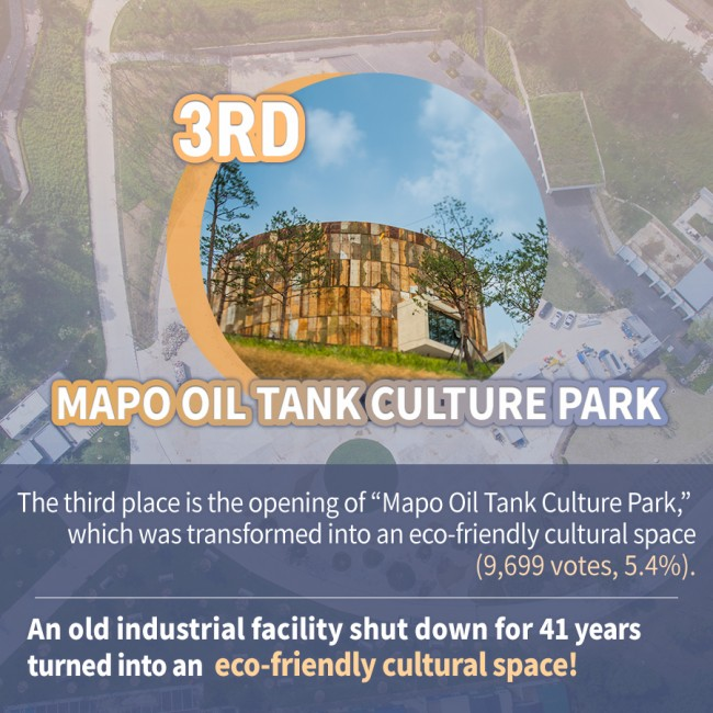 "The third place is the opening of ""Mapo Oil Tank Culture Park,"" which was transformed into an eco-friendly cultural space (9,699 votes, 5.4%). An old industrial facility shut down for 41 years turned into an eco-friendly cultural space!"